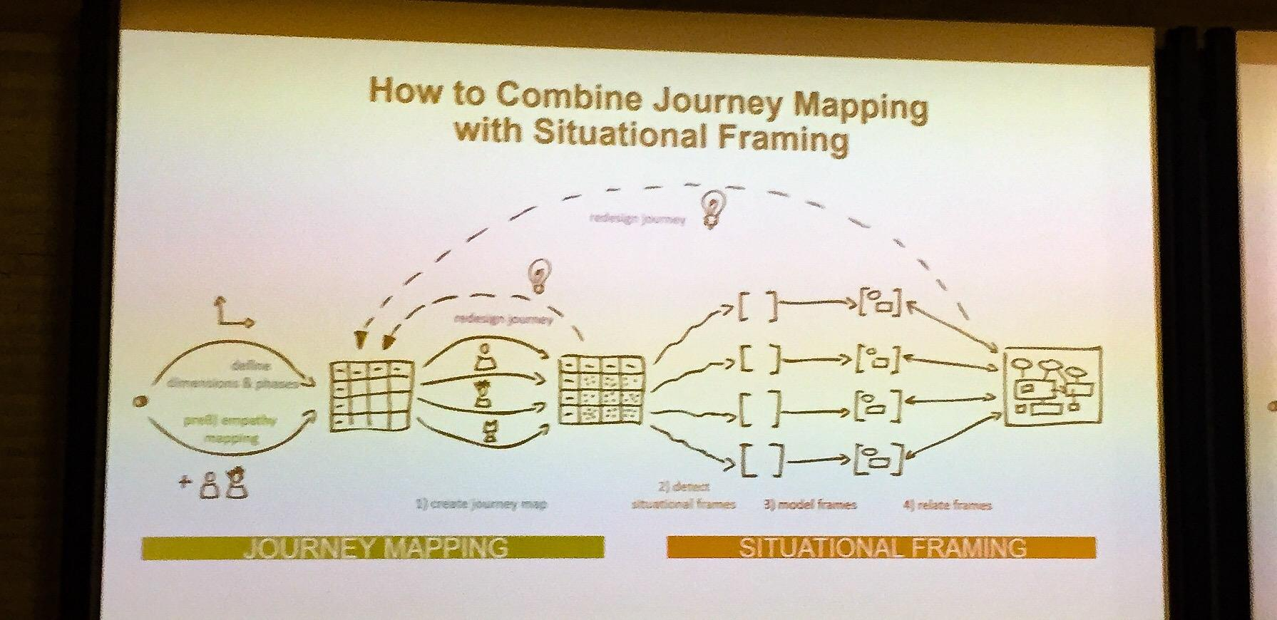 Complementing Journey Maps with Situational Frames to Create ...